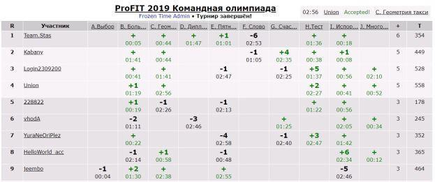 "Итоги олимпиады ""ProFIT"""